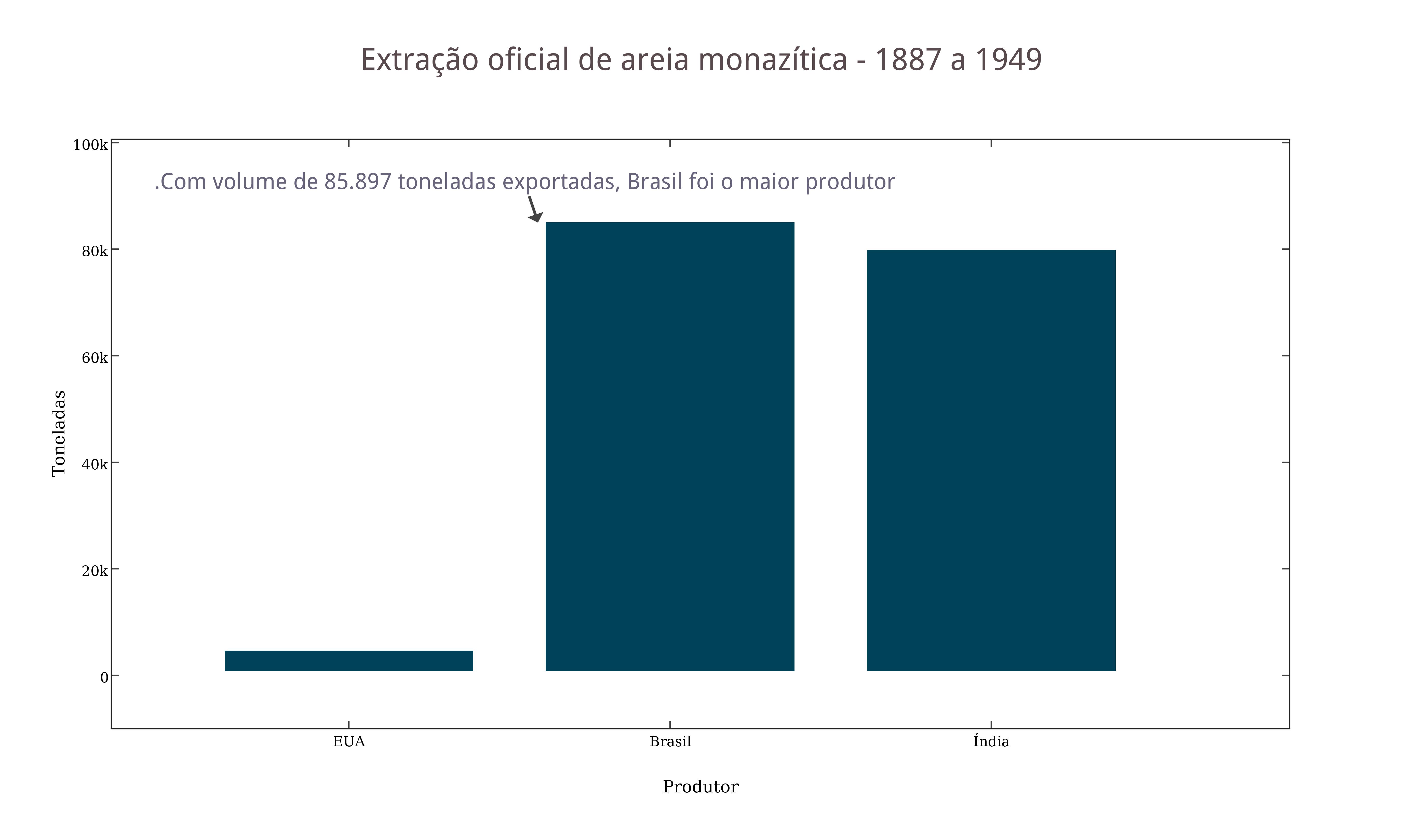 Extração oficial de areia monazítica - 1887 a 1949